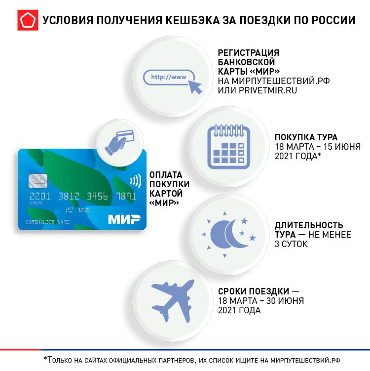 Условия получения кешбэка за поездки по России